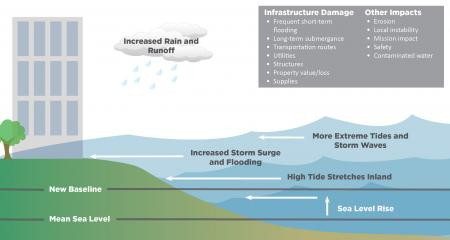 Flooding Impacts